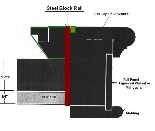 English Snooker Steel Rail